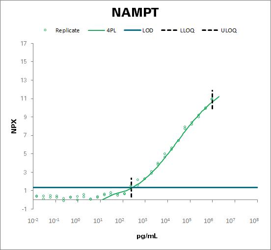 Nicotinamide phosphoribosyltransferase (NAMPT)