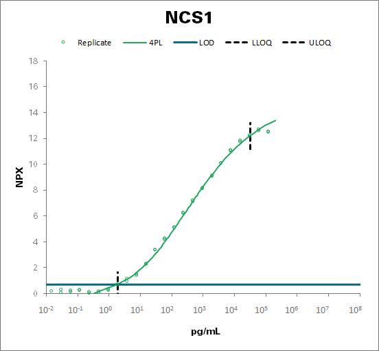 Neuronal calcium sensor 1 (NCS1)