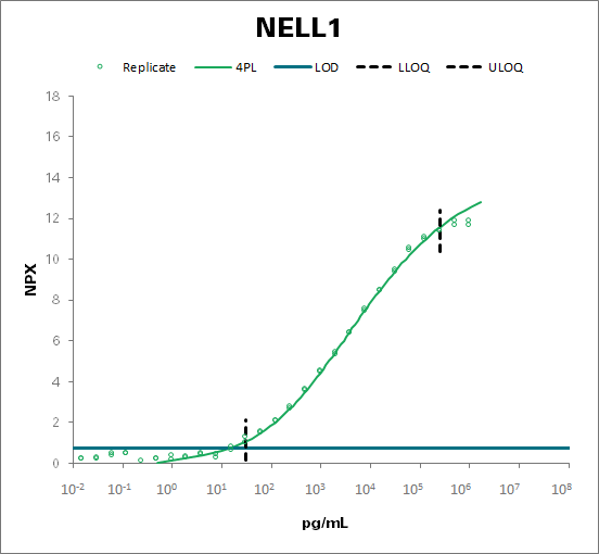 Protein kinase C-binding protein NELL1 (NELL1)