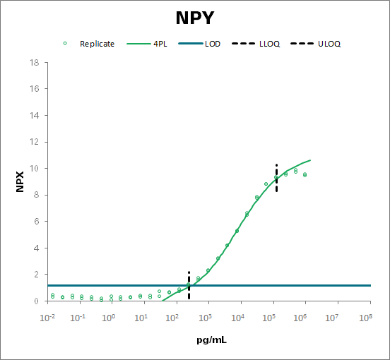 Pro-neuropeptide Y (NPY)