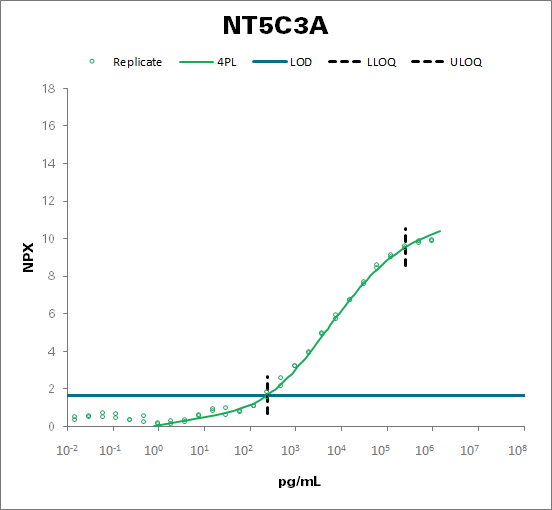 Cytosolic 5'-nucleotidase 3A (NT5C3A)