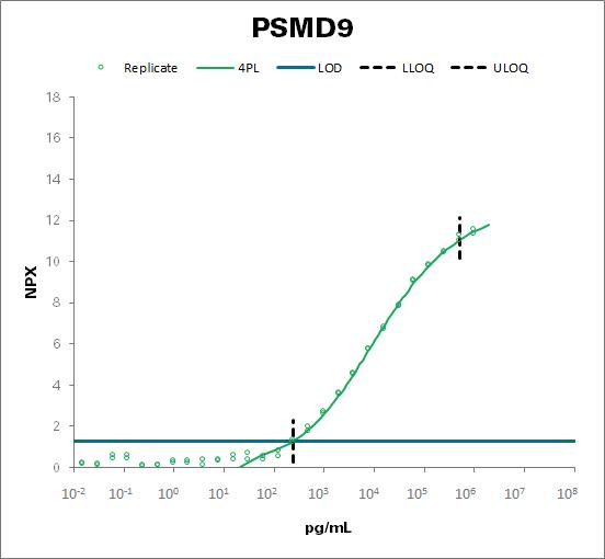 26S proteasome non-ATPase regulatory subunit 9 (PSMD9)