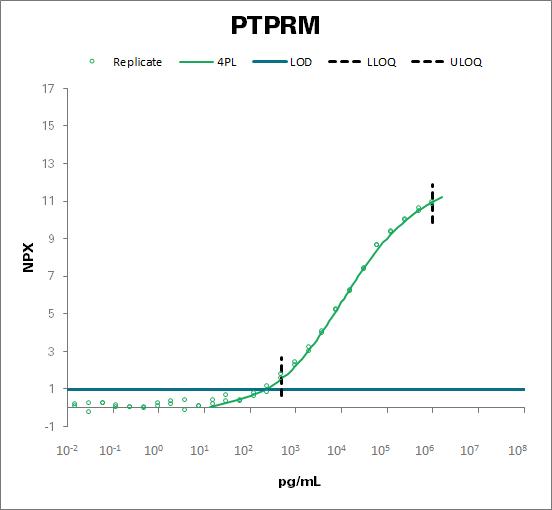 Receptor-type tyrosine-protein phosphatase mu (PTPRM)