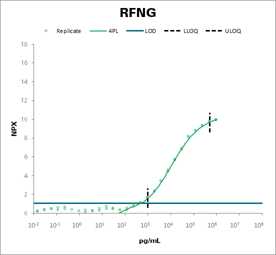 Beta-1,3-N-acetylglucosaminyltransferase radical fringe (RFNG)