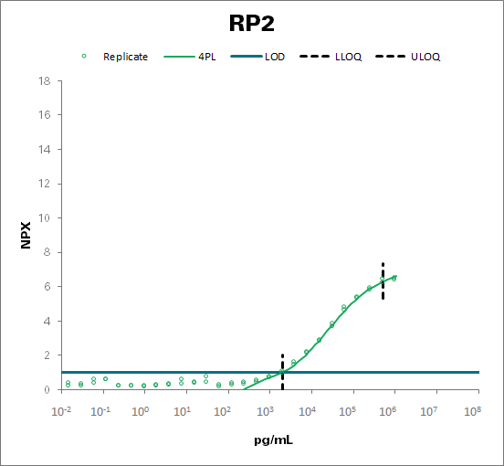 Protein XRP2 (RP2)