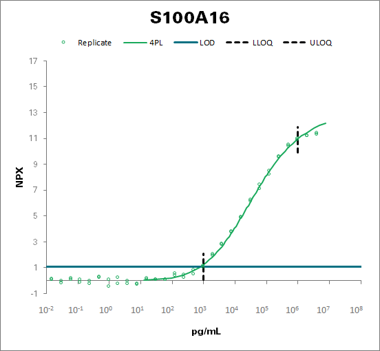 Protein S100-A16 (S100A16)