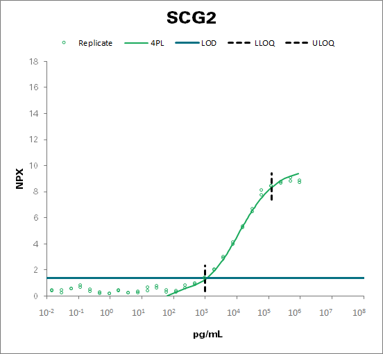 Secretogranin-2 (SCG2)