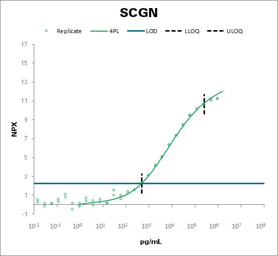 Secretagogin (SCGN)