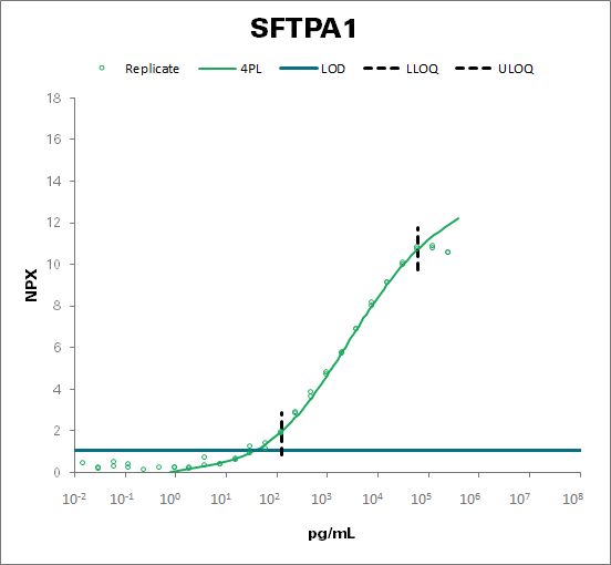 Pulmonary surfactant-associated protein A1 (SFTPA1)