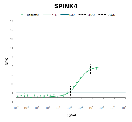 Serine protease inhibitor Kazal-type 4 (SPINK4)
