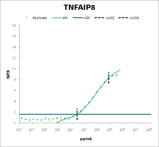 Tumor necrosis factor alpha-induced protein 8 (TNFAIP8)