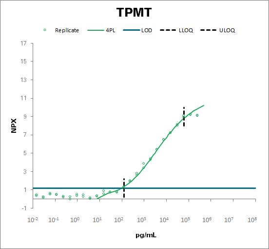 Thiopurine S-methyltransferase (TPMT)