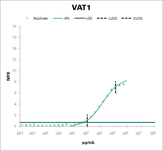 Synaptic vesicle membrane protein VAT-1 homolog (VAT1)
