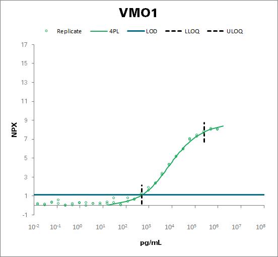 Vitelline membrane outer layer protein 1 homolog (VMO1)