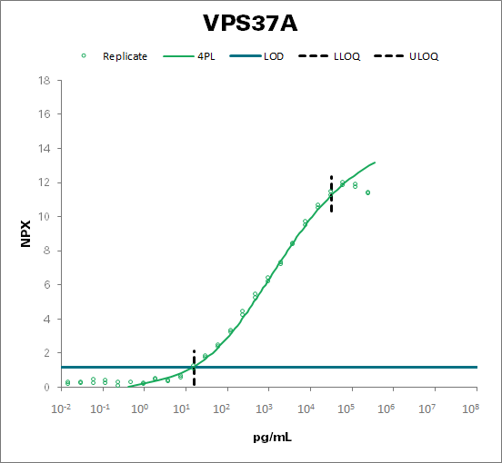 Vacuolar protein sorting-associated protein 37A (VPS37A)