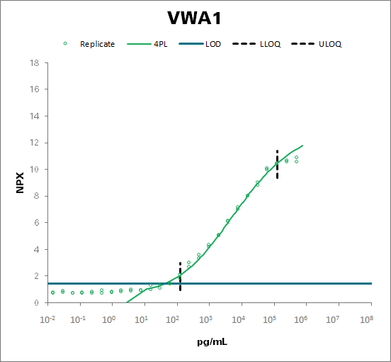 von Willebrand factor A domain-containing protein 1 (VWA1)