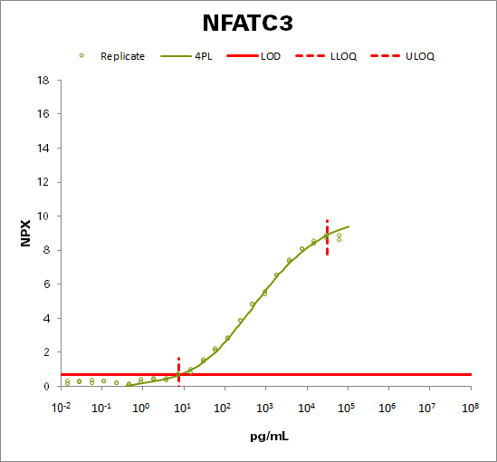 Nuclear factor of activated T-cells, cytoplasmic 3 (NFATC3)