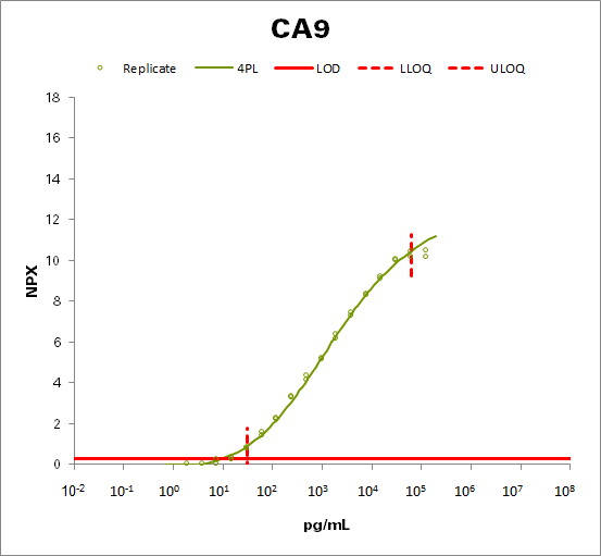 Carbonic anhydrase IX  (CAIX)