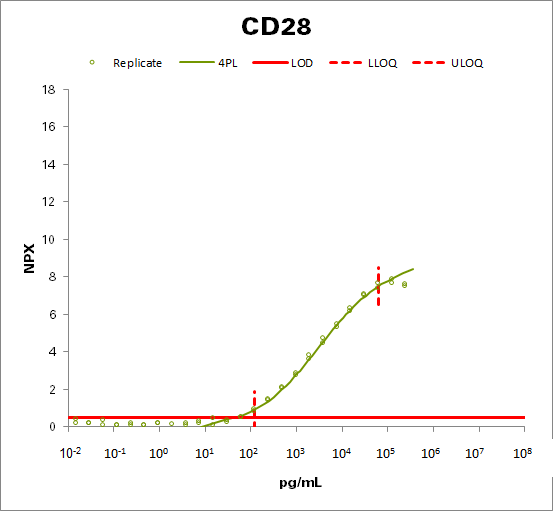 T-cell-specific surface glycoprotein CD28 (CD28)