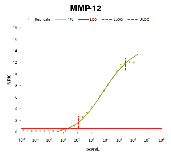 Matrix metalloproteinase-12 (MMP-12)