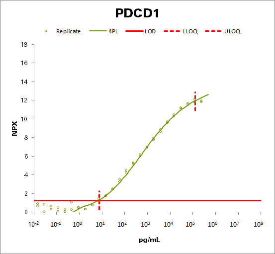 Programmed cell death protein 1 (PDCD1)