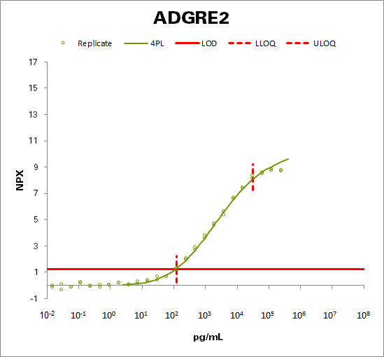 Adhesion G protein-coupled receptor E2 (ADGRE2)