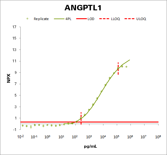 Angiopoietin-related protein 1 (ANGPTL1)