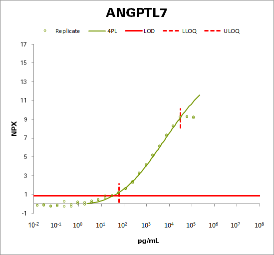 Angiopoietin-related protein 7 (ANGPTL7)