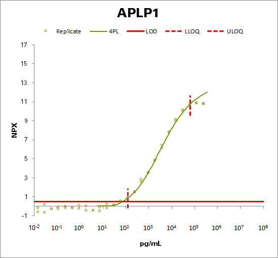 Amyloid-like protein 1 (APLP1)