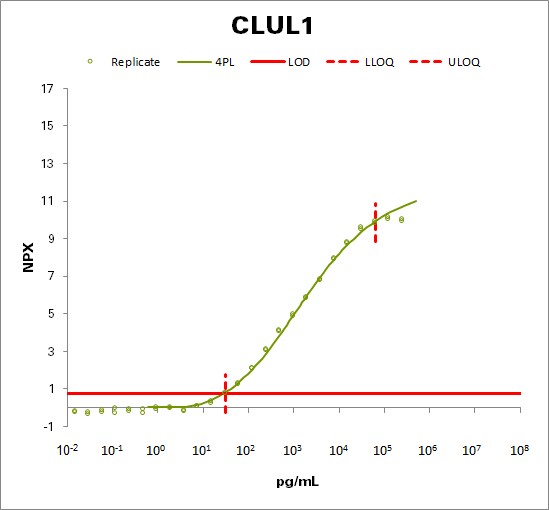 Clusterin-like protein 1 (CLUL1)