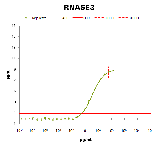 Eosinophil cationic protein (RNASE3)
