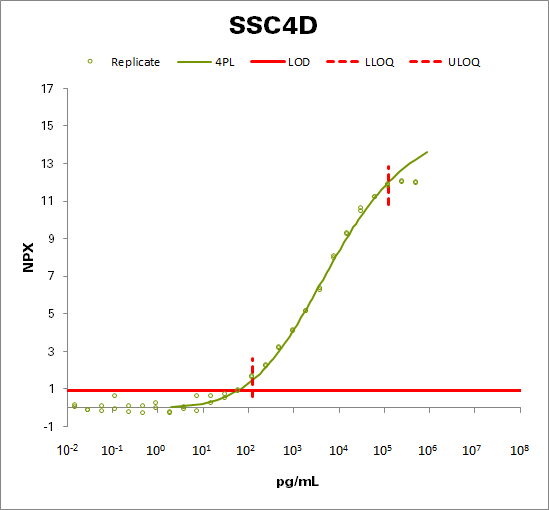 Scavenger receptor cysteine-rich domain-containing group B protein (SSC4D)