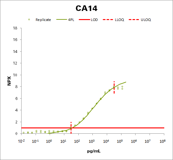 Carbonic anhydrase 14 (CA14)