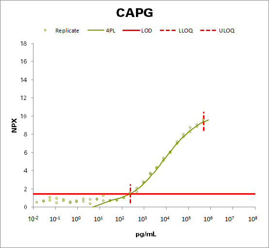 Macrophage-capping protein (CAPG)