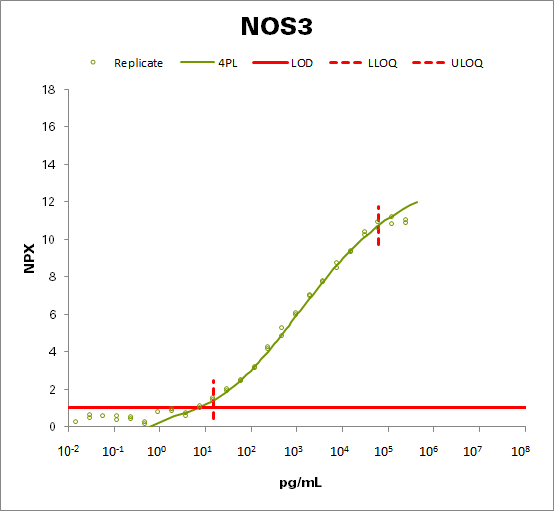 Nitric oxide synthase, endothelial (NOS3)
