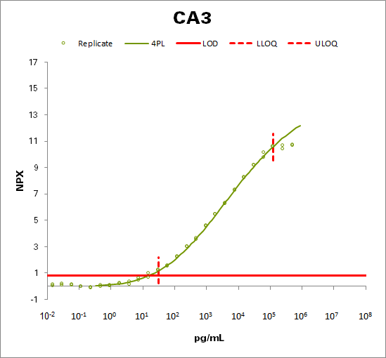 Carbonic anhydrase 3 (CA3)