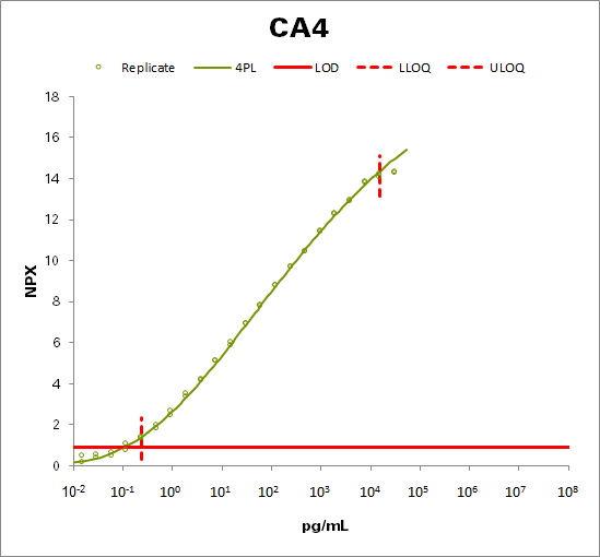Carbonic anhydrase 4 (CA4)