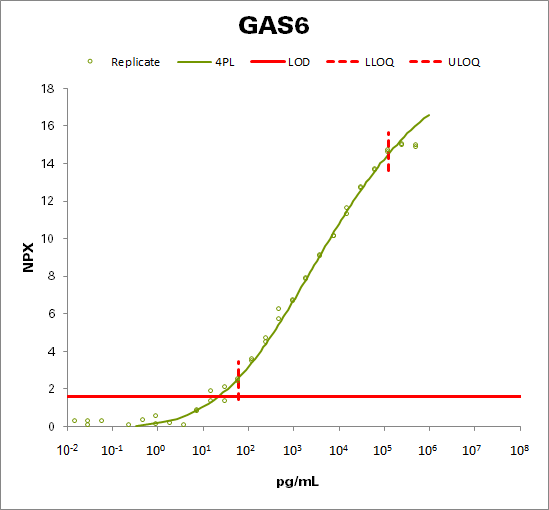Growth arrest-specific protein 6  (GAS6)