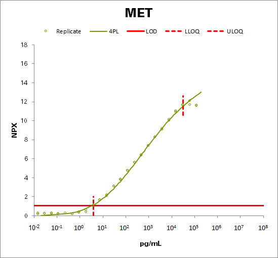 Hepatocyte growth factor receptor  (MET)