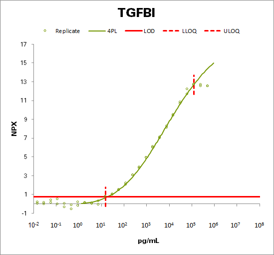 Transforming growth factor-beta-induced protein ig-h3  (TGFBI)