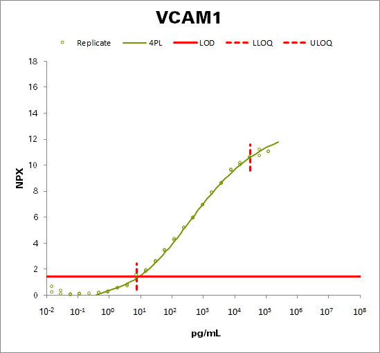 Vascular cell adhesion protein 1  (VCAM1)