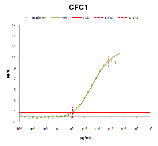 Cryptic protein (CFC1)