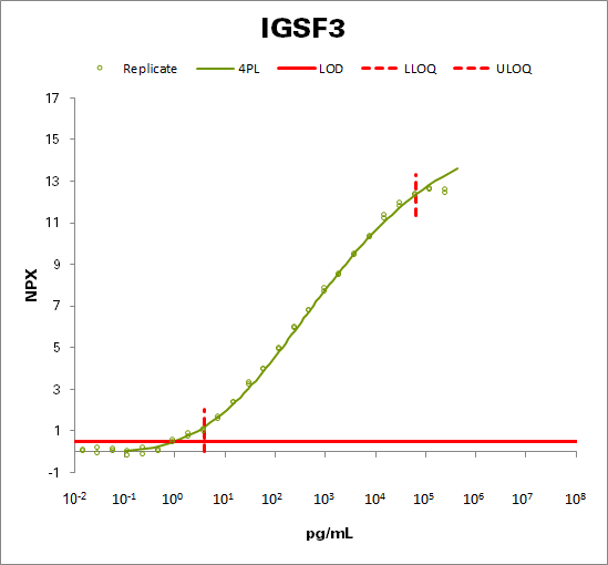 Immunoglobulin superfamily member 3  (IGSF3)