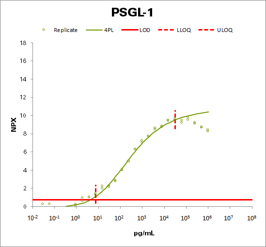P-selectin glycoprotein ligand 1 (PSGL-1)