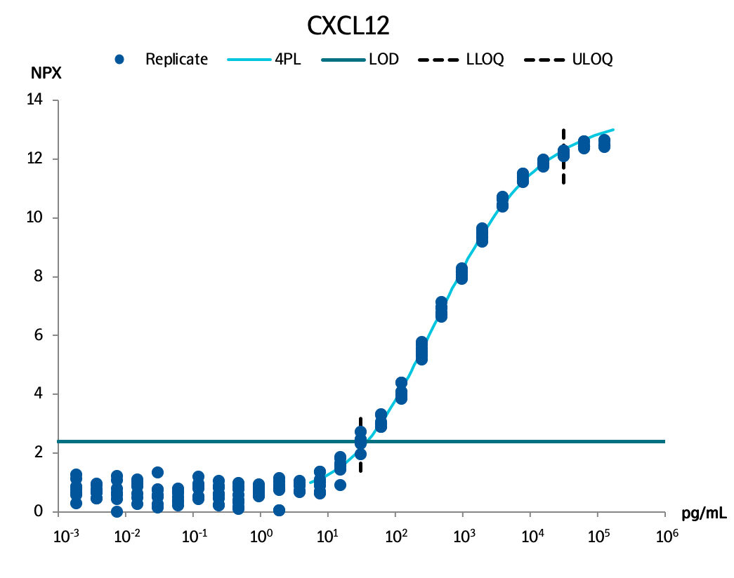 Stromal cell-derived factor 1 (CXCL12)