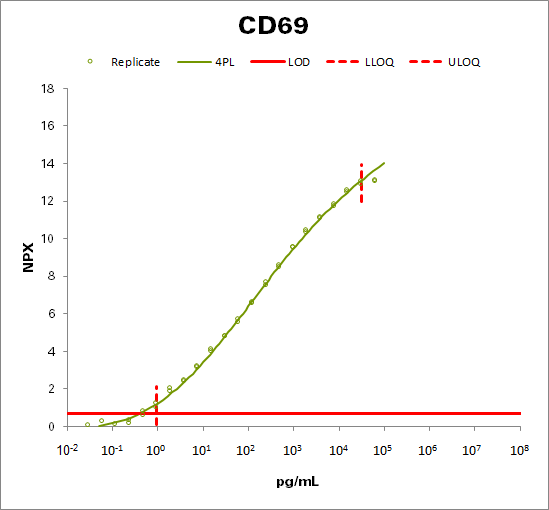Early activation antigen CD69 (CD69)
