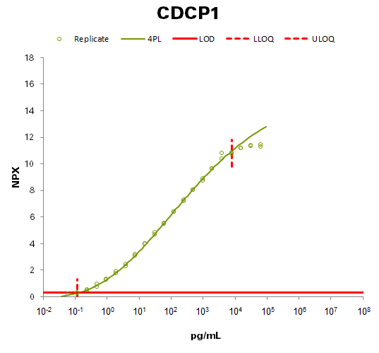 CUB domain-containing protein 1 (CDCP1)