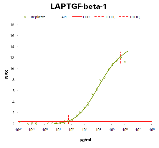 Latency-associated peptide transforming growth factor beta-1 (LAP TGF-beta-1)