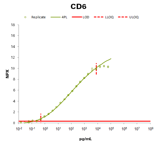 T cell surface glycoprotein CD6 isoform (CD6)