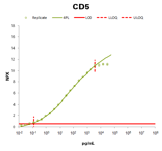 T-cell surface glycoprotein CD5 (CD5)